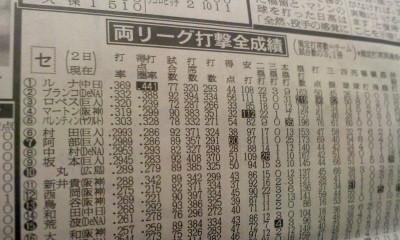 葬儀葬祭経営コンサルタント中西正人(データ分析)