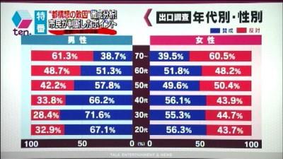 葬儀葬祭業経営コンサルタント中西正人(大阪市性別データ)