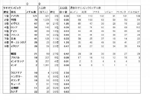 中西正人・・・メダル数と人口の関係